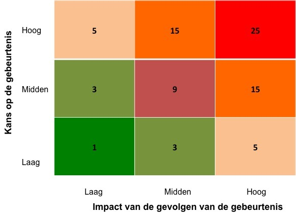 Strategisch risicomanagement: Heat map