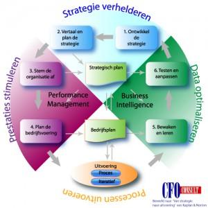 Strategie-executie: een managementsysteem voor prestatieverbetering