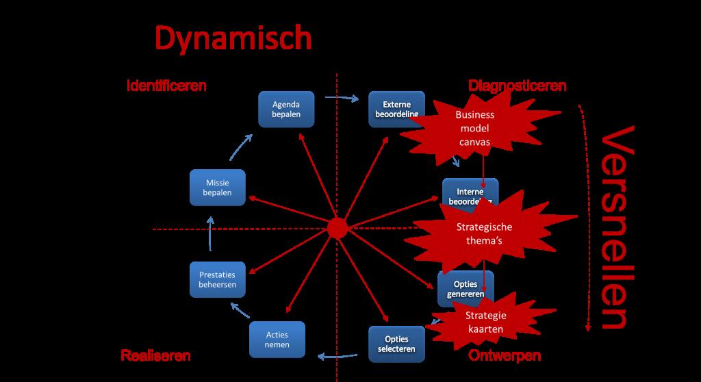 Dynamisch strategieproces