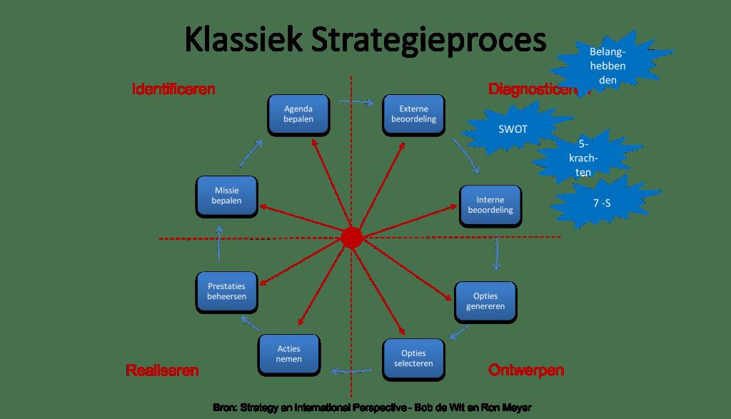 Klassiek strategieproces