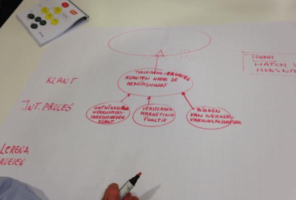 uitwerken strategiekaart